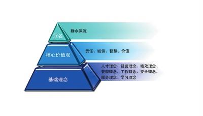 金字塔体系示意图